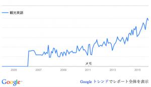 キーワード「観光英語」のGoogle検索の数が増えている。
