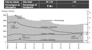 美濃加茂市の外国籍住民の比率の推移